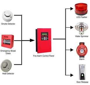 US7649450 furthermore Honeywell Cp037 01 in addition discountfiresupplies co uk blog wp Content uploads 2013 08 diagram 1 furthermore Fire Alarm System Introduction And Importance Of Fire Alarm System moreover Fire alarm control system smoke detector. on addressable fire alarm system design